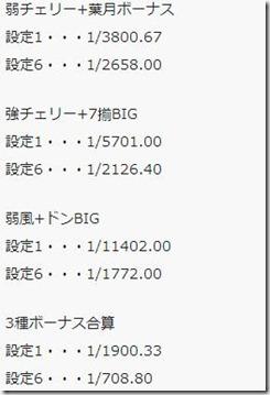 レア役+ボーナス