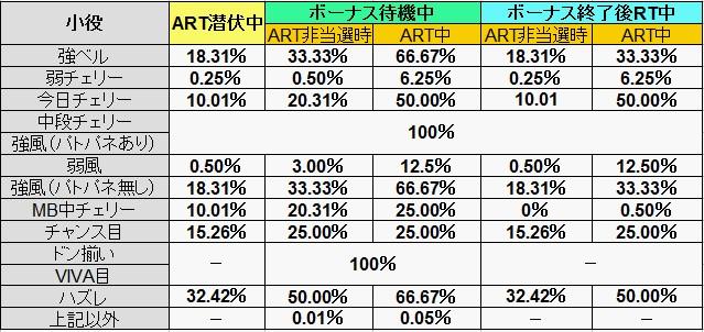 XR当選率