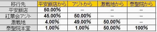未勝利時の移行率