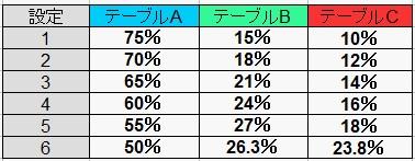 テーブル選択率