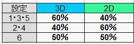 3D・2D出現率