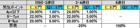AT後の仁王門当選率