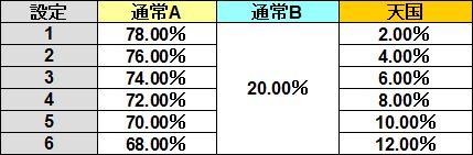 ストラタス モード移行率