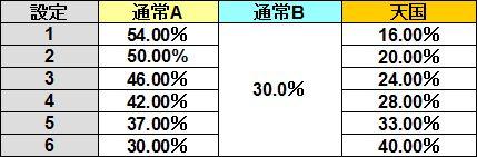 ストラタス 通常B モード移行率