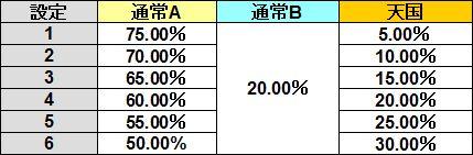 帝特6機 モード移行率