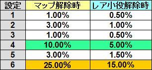 サラ番 モード移行率