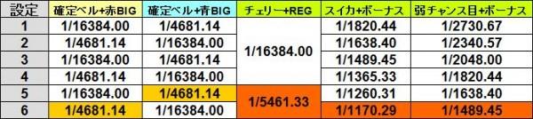ブラック・ラグーン2特定ボーナス確率