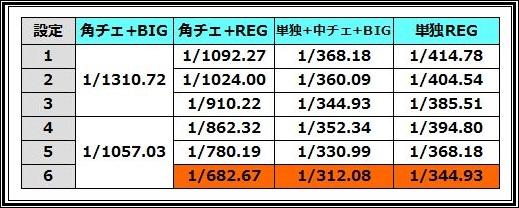 ハッピージャグラーV2 小役+ボーナス